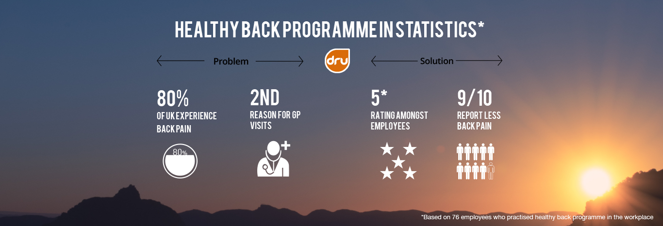 Healthy Back Programme in Statistics - 9 out of 10 report less back pain