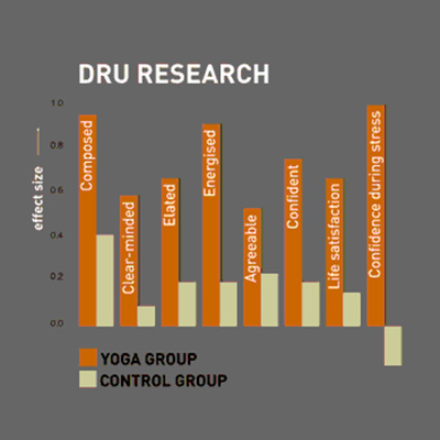 Graph of results from 2008 randomised control research into benefits of Dru Yoga