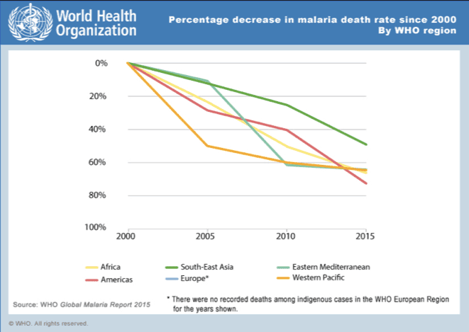 World Malaria mortality chart - improvements in the last 15 years