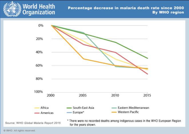 World Malaria mortality chart - improvements in the last 15 years