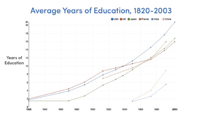 Improvement in Education rates