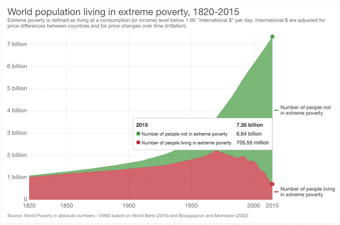 Improvement in people living in extreme poverty