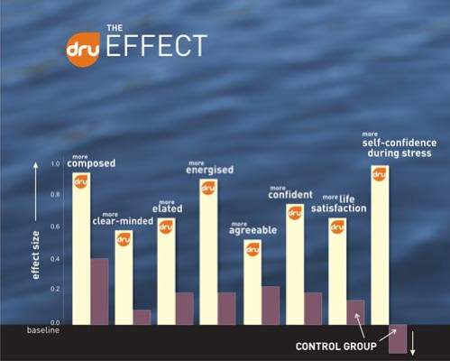 The Dru effect - graph of results from 2012 study into benefits of Dru Yoga