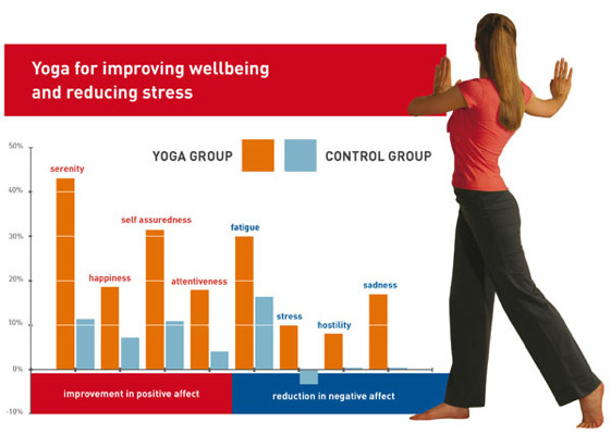 Dru Yoga for improving wellbeing and reducing stress